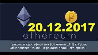 Эфириум Ethereum курсовой График (ETH/USD) 20 декабря 2017/ 20.12.2017