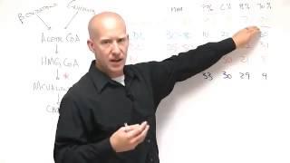 Lipid Panel Interpretation