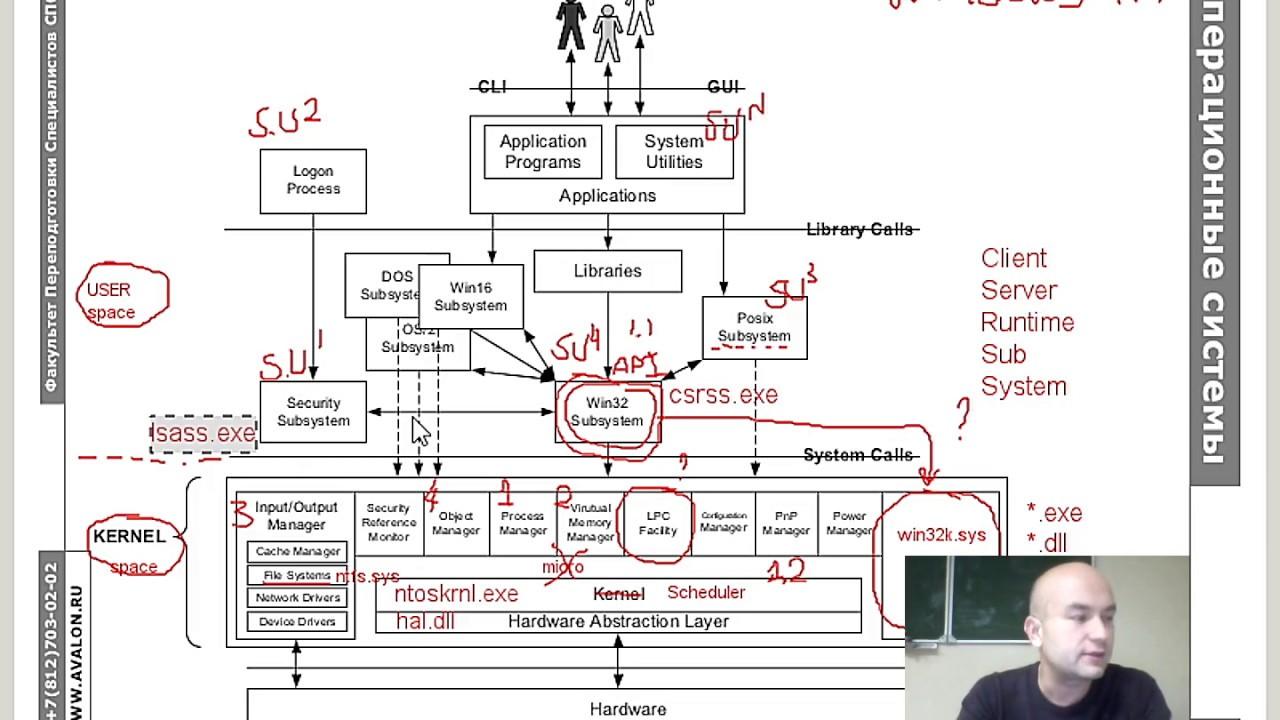 Обзорная иллюстрация компонент и интерфейсов Windows