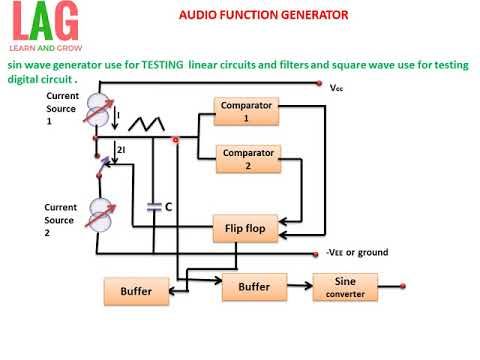 AUDIO FUNCTION GENERATOR(हिन्दी )LEARN AND GROW