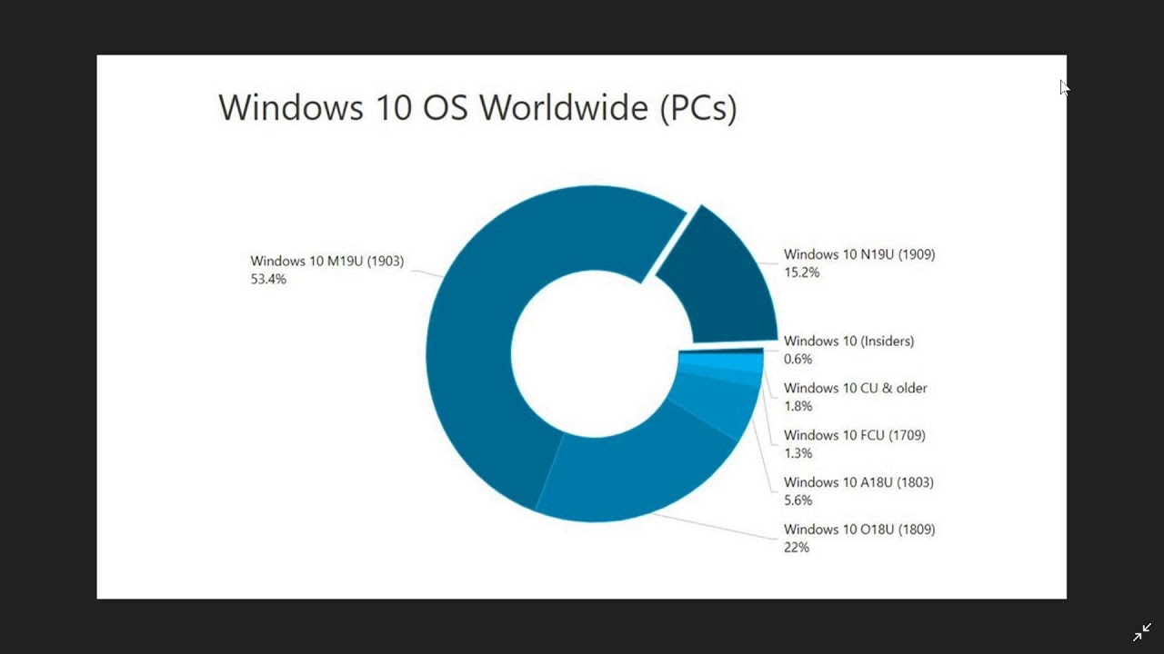 Windows 10 May 2019 update is more than 53 percent market share January 28th 2020