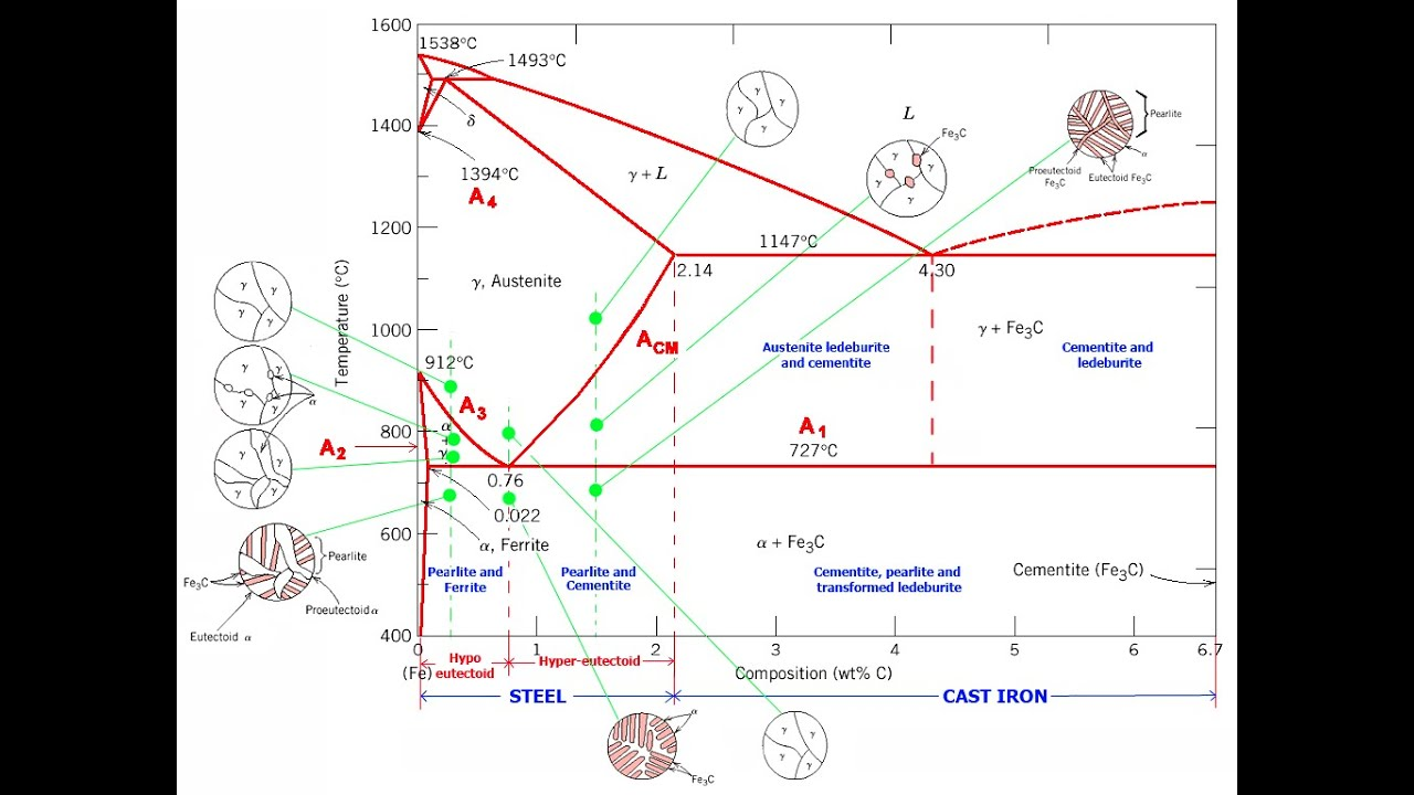 hight resolution of iron carbon equillibrium diagram with explanation