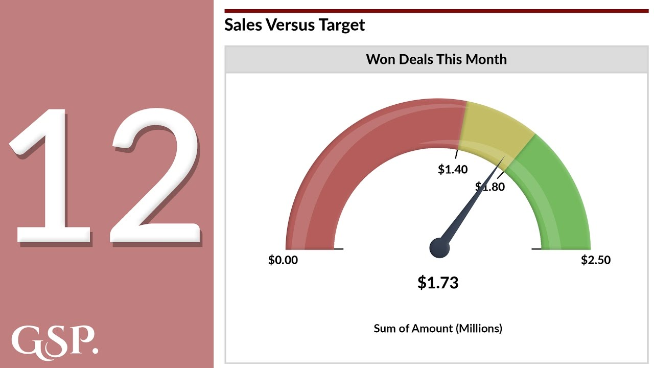 12 | Sales Versus Target Salesforce Dashboard Chart