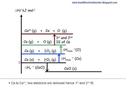 Chemical Energetics Energy level diagram - YouTube