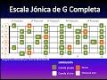Cómo conectar las escalas en guitarra o requinto (Incluye diagramas)