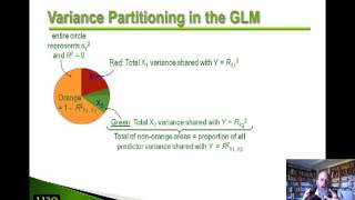 Logic of the General Linear Model (GLM) - Updated