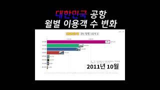 대한민국 공항 월별 이용객 수 통계입니다 (2005년 …