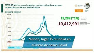 Reporte Covid en México de este sábado 15 de mayo. Estiman 2 millón 567 mil 139 casos; hay 1 millón 899 mil 742 personas recuperadas. Suman 220 mil 159 decesos. Destacan que a la fecha hay 19 mil 299 casos activos Covid en México. Suman 10 millón 412 mil 991 personas con esquemas completos de vacunación contra Covid-19