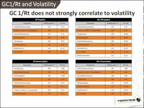 Understanding The Relative Volatility Of Materials