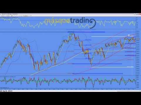 Trading en español Análisis Pre-Sesión Futuro MINI NASDAQ (NQ) 10-4-2013