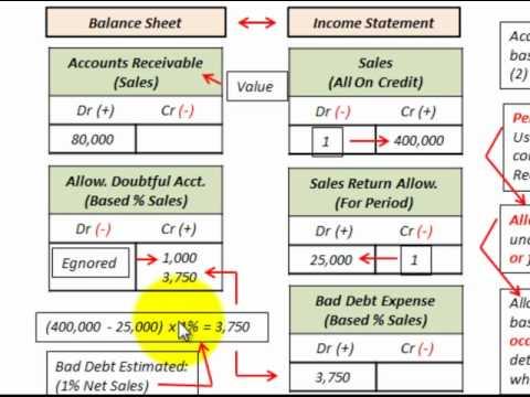 Accounts Receivable Bad Debt Expense (Percent of Sales Vs Percent of Receivables)