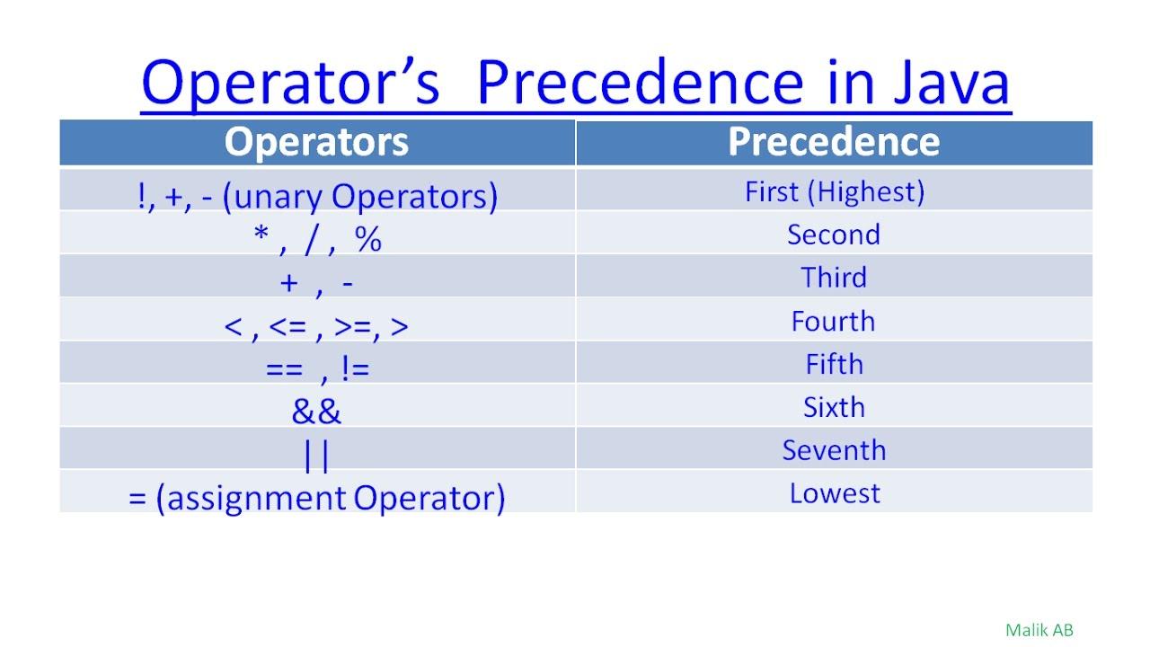Java beginners tutorials urduhindi13 operators and precedence in java beginners tutorials urduhindi13 operators and precedence in java baditri Gallery