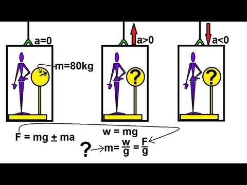 Physics - Mechanics The Elevator (2 of 2) Weight and tension of man