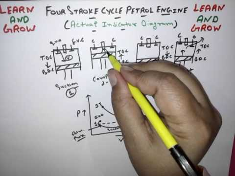 FOUR STROKE PETROL ENGINE CYCLE (ACTUAL INDICATOR DIAGRAM) हिन्दी  ! LEARN AND GROW