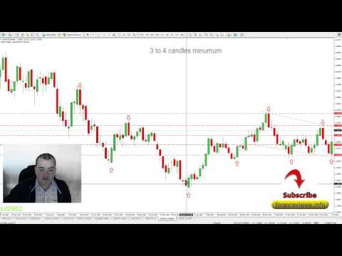 Secret Tip To Detecting Trend Changes As Early As Possible In Forex