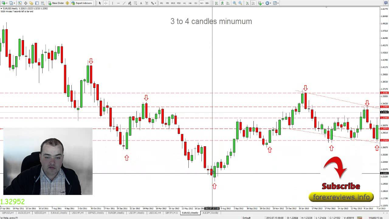 Forex how to detect trend