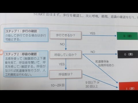 看護学生講座 152 災害 「START式 トリアージ  試験に出やすい部分(南海トラフ地震に備えて)」