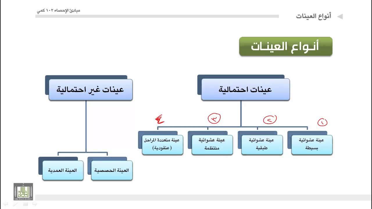 أنواع المناهج الدراسية pdf