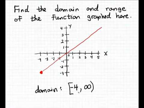 writing domain and range in interval notation