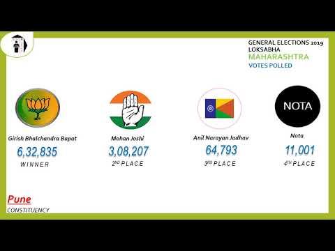 Pune Parliament Constituency