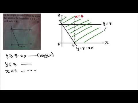 SPM - Form 4 - Modern Math - Inequality (example)