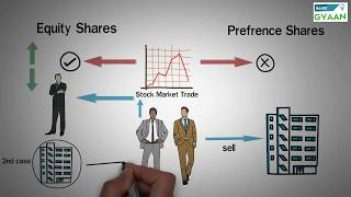 Types of Shares - Equity and Preference thumbnail