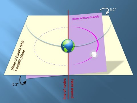 Lunar Nodes and Eclipse (Applied Geometry and Celestial Physics)