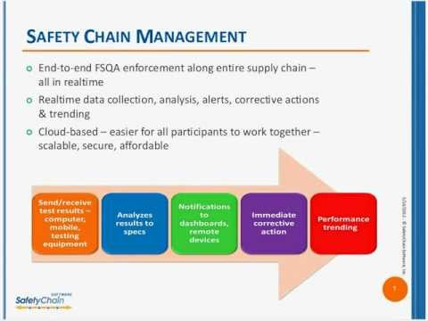 Enforce Food Safety & Quality Compliance at Every Point In Your Food Supply Chain