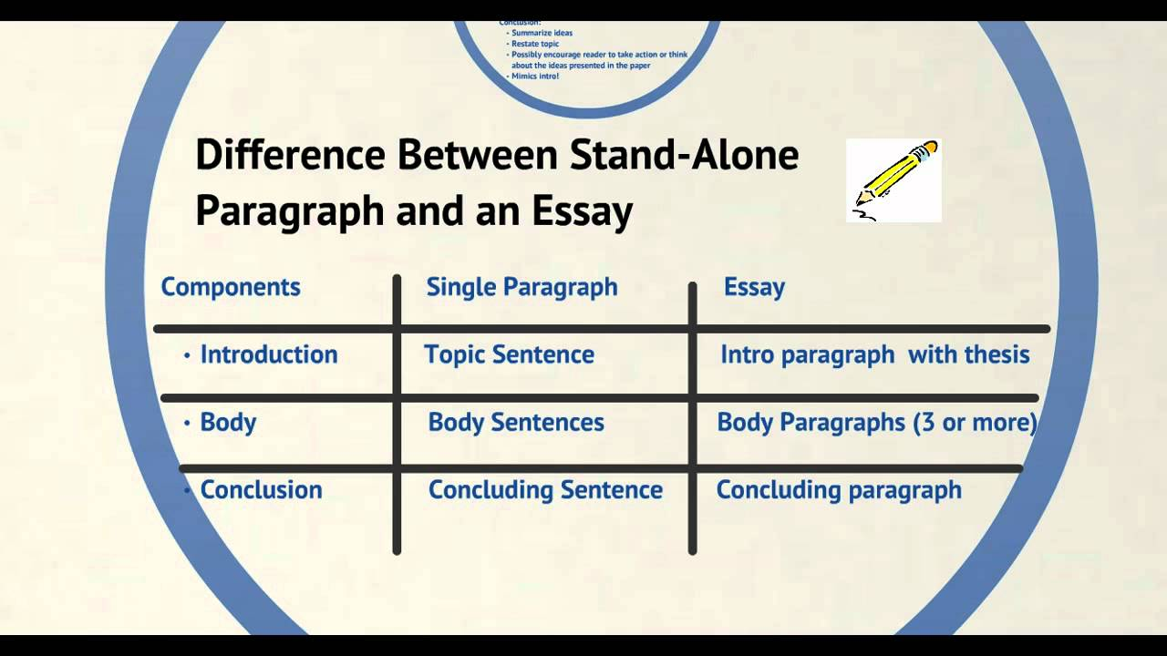 Poverty Essay Thesis Components Of An Essay What Is The Thesis Of An Essay also Examples Of A Thesis Statement For An Essay Components Of An Essay  Youtube Model Essay English