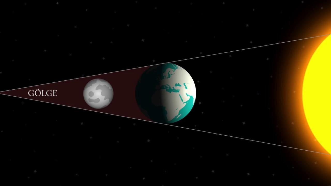 Ay Nasıl Tutulur Ay Tutulması Nasıl Olur Youtube