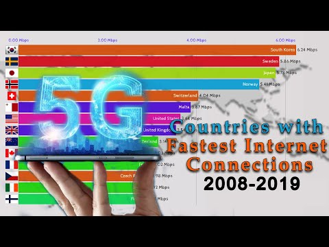 Top 15 Countries With Fastest Internet 2008-2019 | World's Fastest Internet Connections 2008-2019