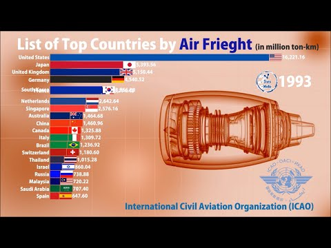 Countries Compared by Total Air Freight (Cargo) (1970-2019) | ICAO