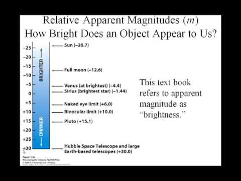 Ch11C Brightness Absolute Magnitude