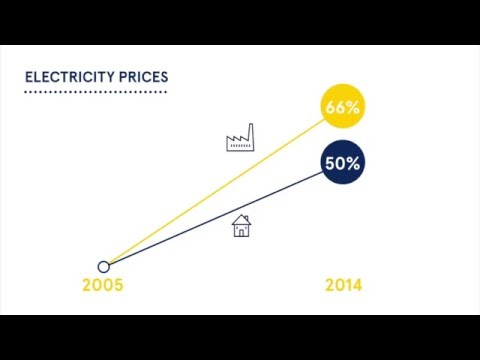 Electricity Prices in Europe