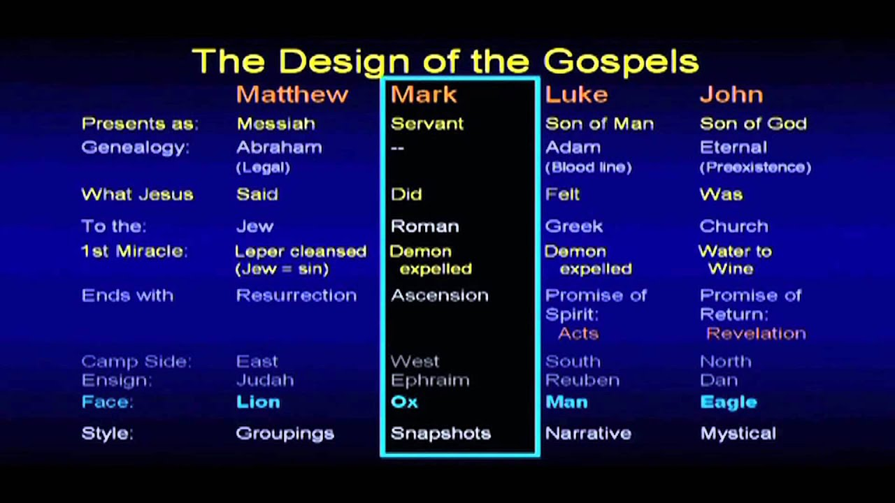 who wrote the gospels in the bible and why The gospels recount the life of jesus christ, each one giving us a unique perspective and theme they also form a link between the old and new testament.