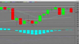 S&P 500 Index Put Option Weekly 60 Minute Chart $80k in 2 days in at $10 out at $54