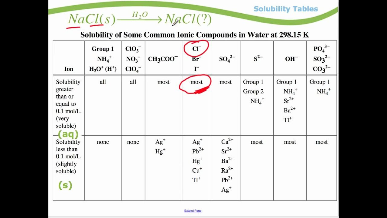 Module 1 Solubility Tables YouTube – Solubility Chart