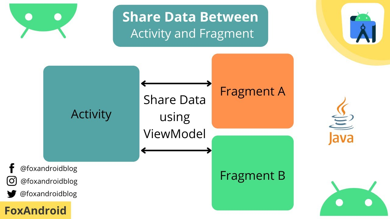 How to Share Data between Fragment and Activity | Share Data using ViewModel | FoxAndroid