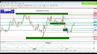 Forex Day Trading Signals based on Fibonacci and Rsi