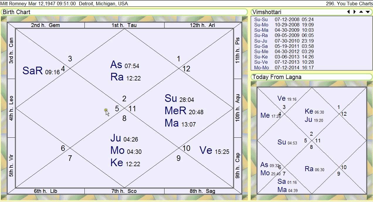 Mitt Romney Vedic Astrology Chart Youtube