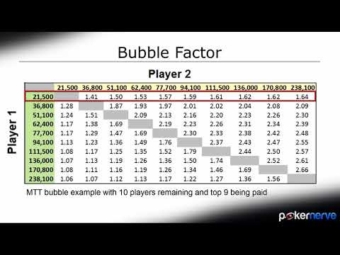 Optimizing Your Bubble Decisions In Poker Tournaments In
