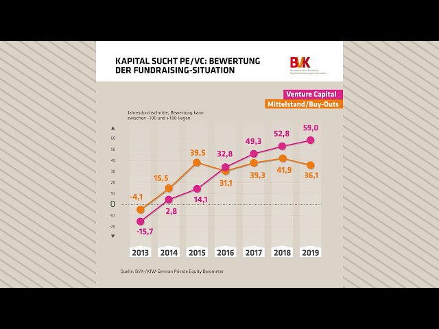 Kapital sucht PE/VC: Bewertung der Fundraising-Situation