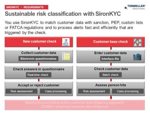 Siron KYC - Requirements