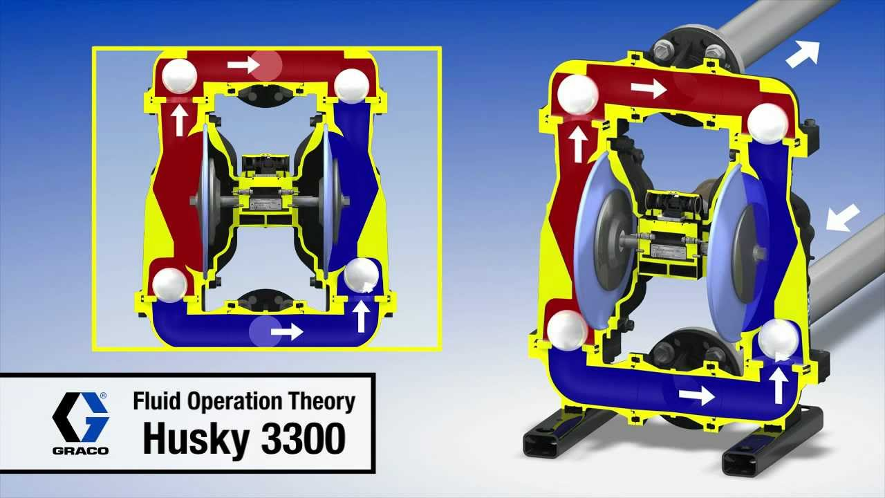 Graco husky 3300 diaphragm pump fluid operation animation youtube ccuart Choice Image