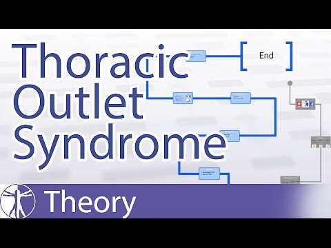 Thoracic Outlet Syndrome (TOS) Explained | What is TOS?