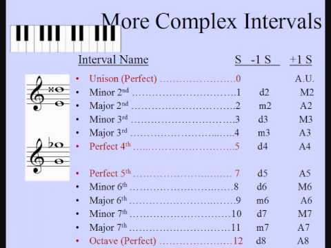 Image Result For Music Theory Interval Calculator