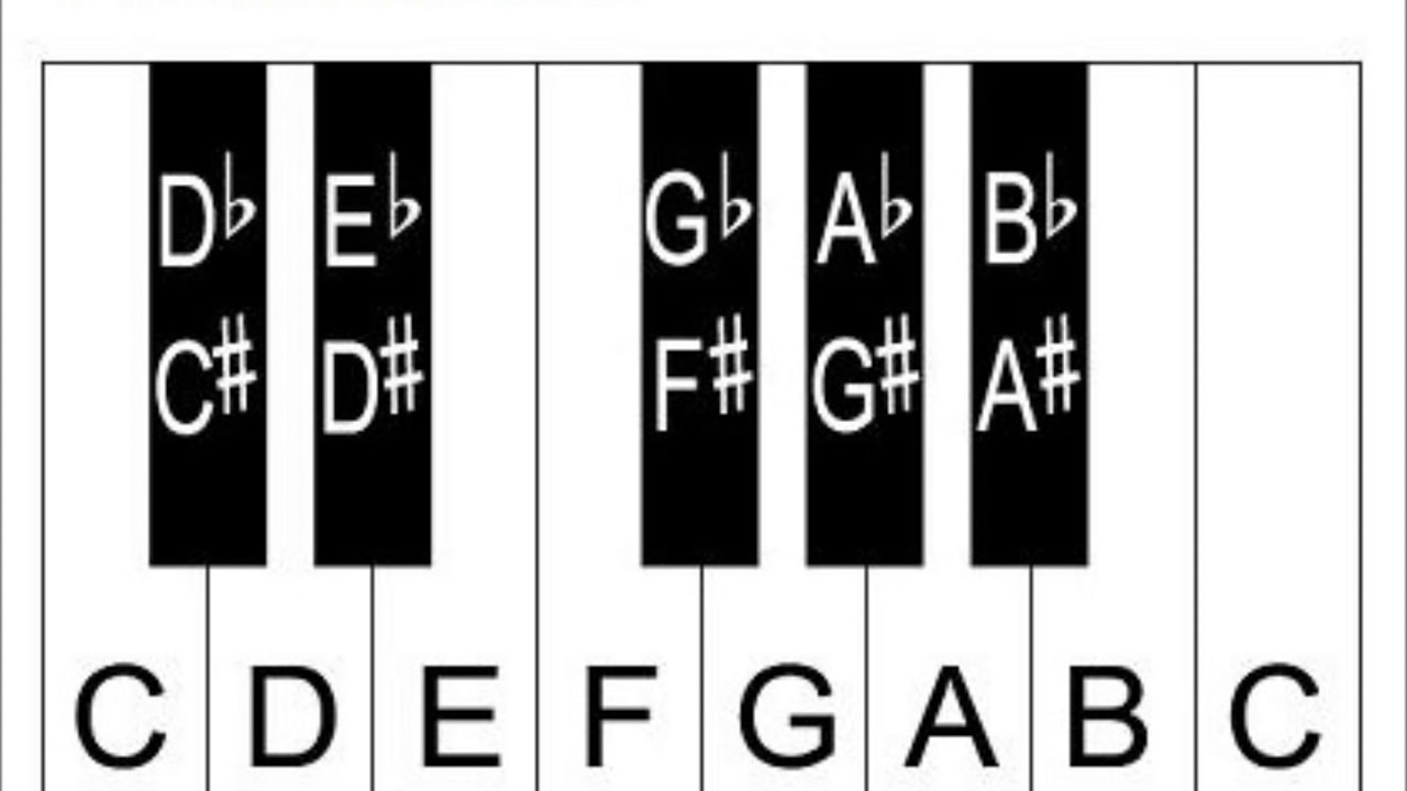 learn piano keys and