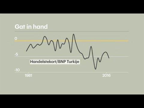 Erdogan verhoogt rente niet: fijn voor toeristen,  - RTL Z NIEUWS