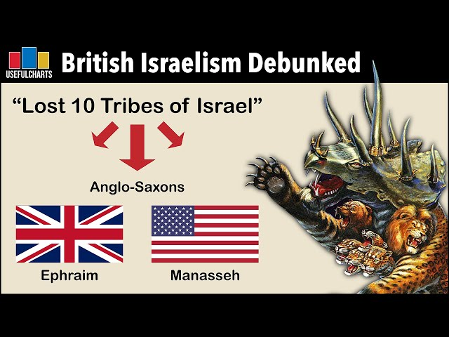 The Cult I Grew Up In | British Israelism Debunked