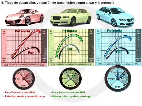 Tipos de desarrollos y de relación de transmisión en caja de cambios (6/7)